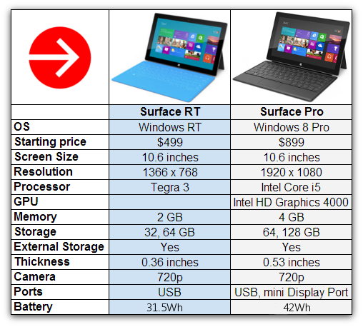 Surface-Pro-v-Surface-RT1