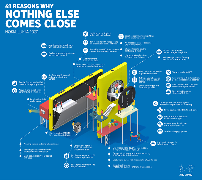 Lumia-1020-Infographic_small