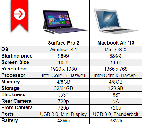 surface-pro-2-mac-air