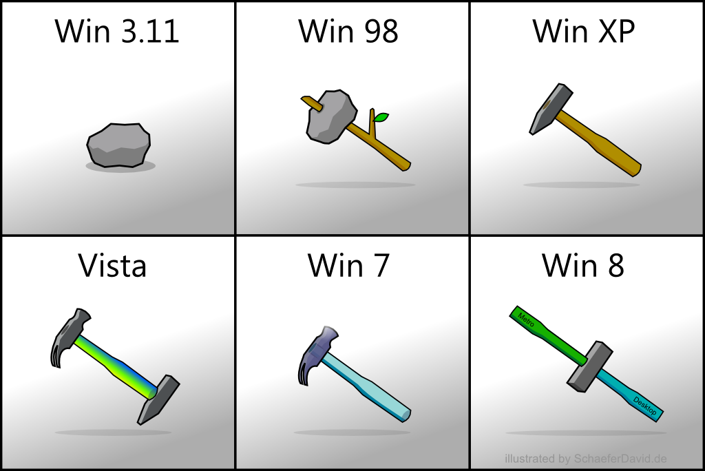 Эволюция Windows