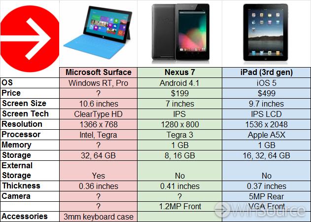 Сравнение планшетов 2012 г.