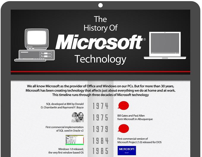 История технологий Microsoft