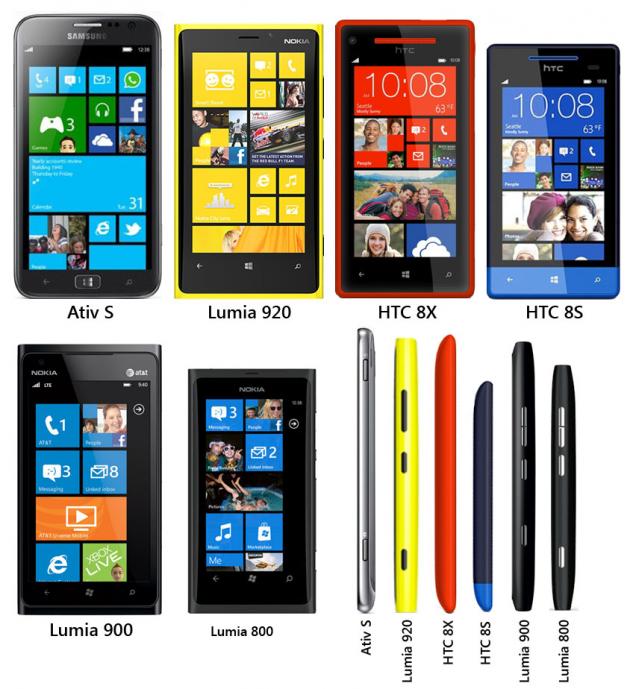 Сравнение размеров Windows Phone