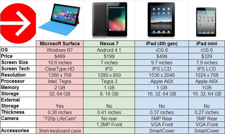 Сравнение главных планшетов 2012 года