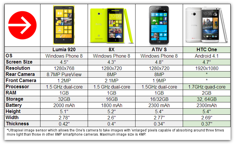 HTC-One-chart
