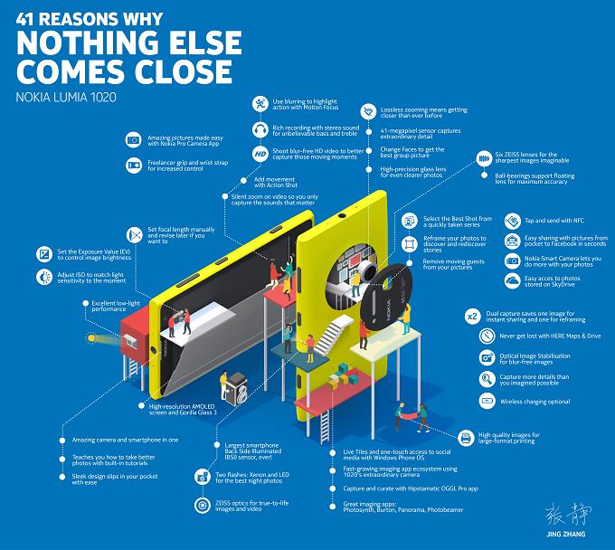 Lumia-1020-Infographic_small