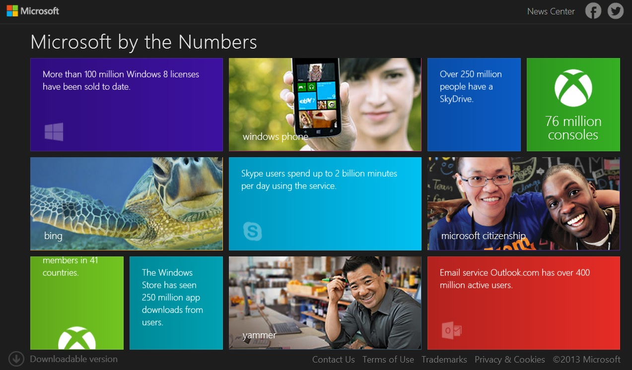 microsoft_by_numbers