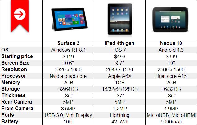 surface-2-ipad-nexus-10